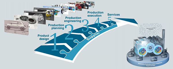 Digital Factory Experience Tour Siemens PLM Software