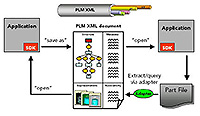PLM XML Supportl