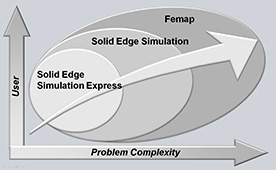Velocity Series Scalable Simulation