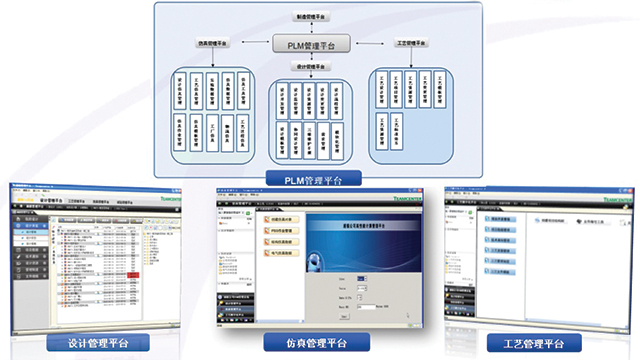 Puzhen's design, process and simulation platforms form a closed-loop data process management system.