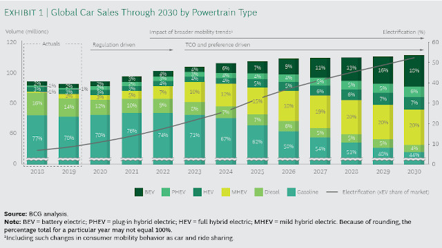 What does it take to build electric vehicles?