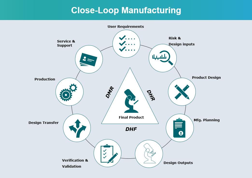 Enabling Closed Loop Manufacturing in MedTech Live Webinar