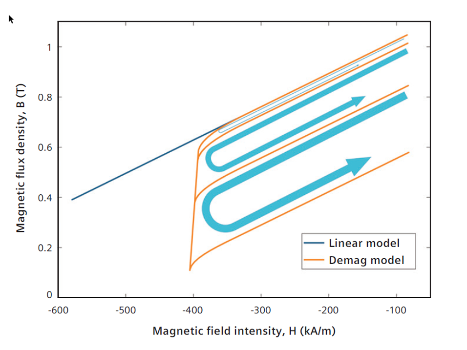 Demagnetization permanent magnet electric vehicle performance