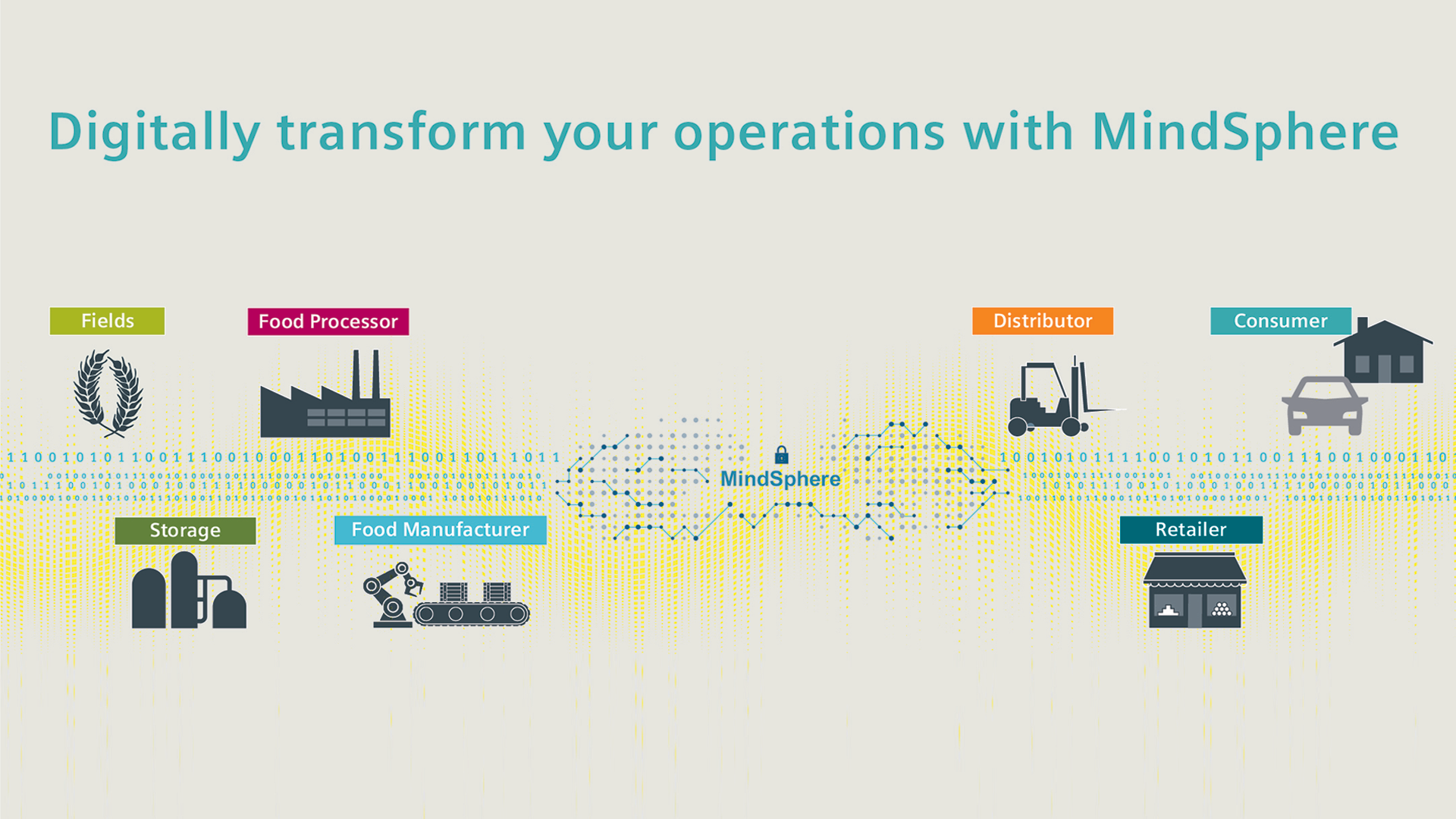 Supply chain transparency from Farm to Table with MindSphere