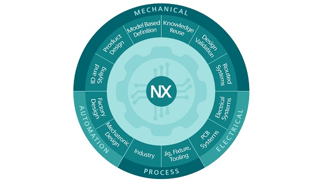 NX enables greater innovation with our interactive NX graphic