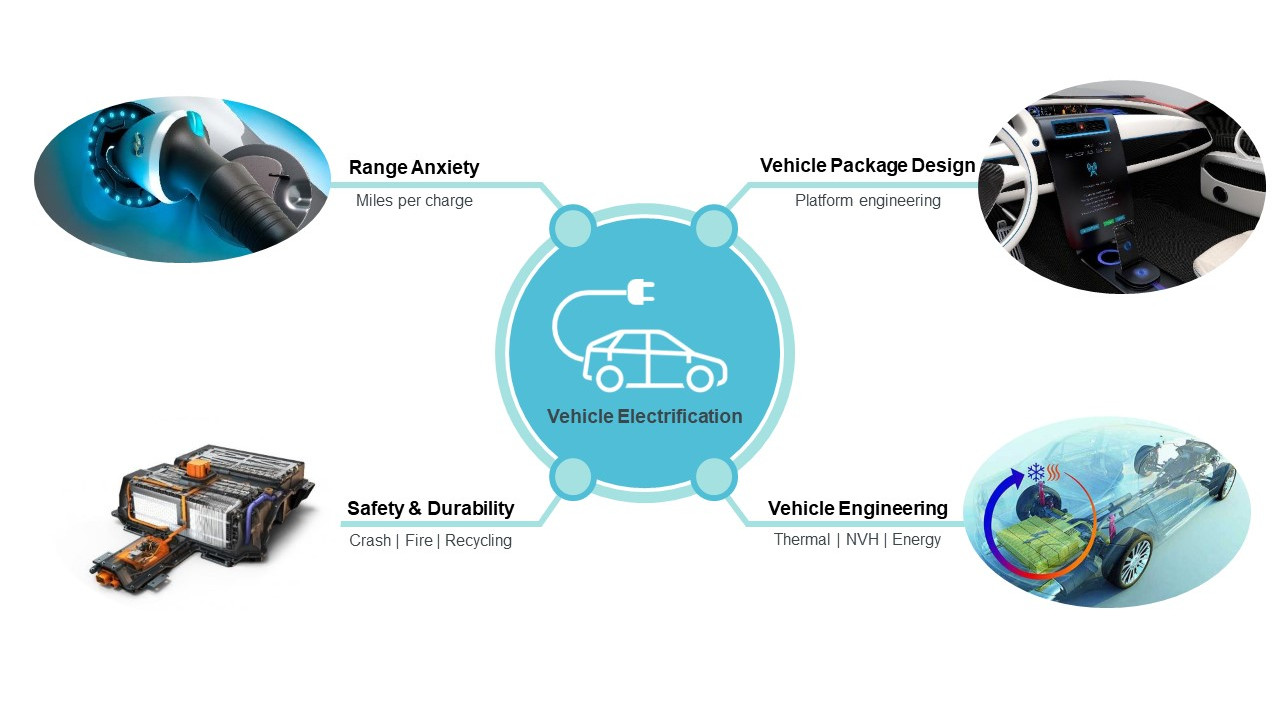 Address your electric vehicle engineering challenges