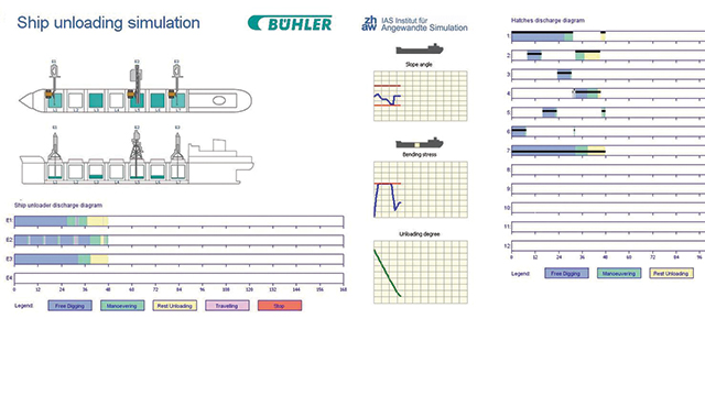 Ship unloading simulation with Plant Simulation.
