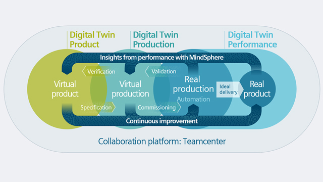 The digital twin provides the framework for all of your digital innovation activity – from concept to end-of-life.