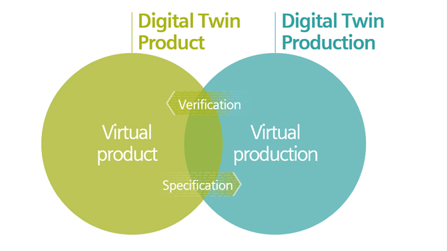 The digital twin is a precise model of every phase.