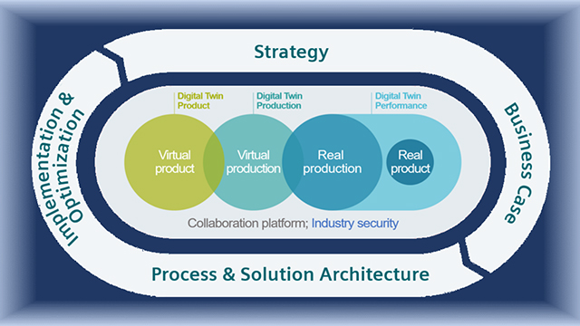 Digitalization Strategy Services