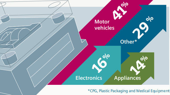 Infographic: Accelerate Design and Manufacturing of Molds Tools Dies