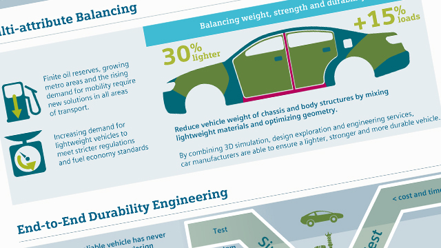 Strategies to deliver lighter, stronger, more durable vehicles