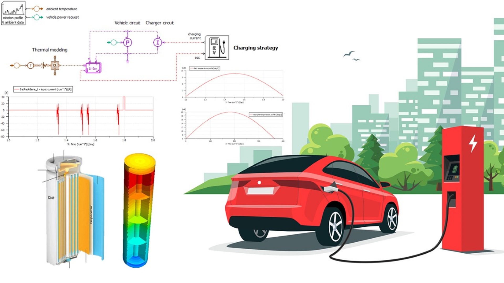 Multi-disciplines simulation solution for battery charging optimization