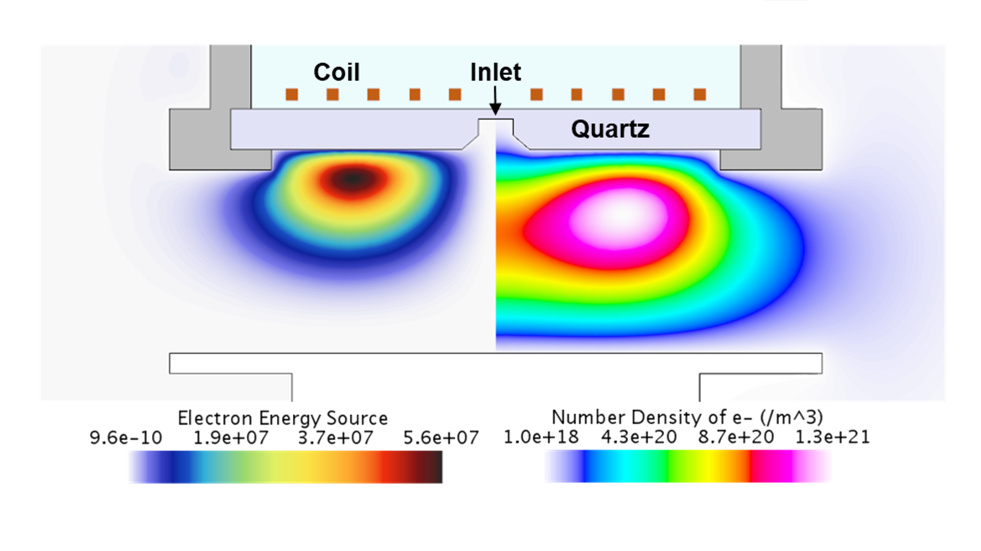 Plasma simulation and modeling in a wafer chamber