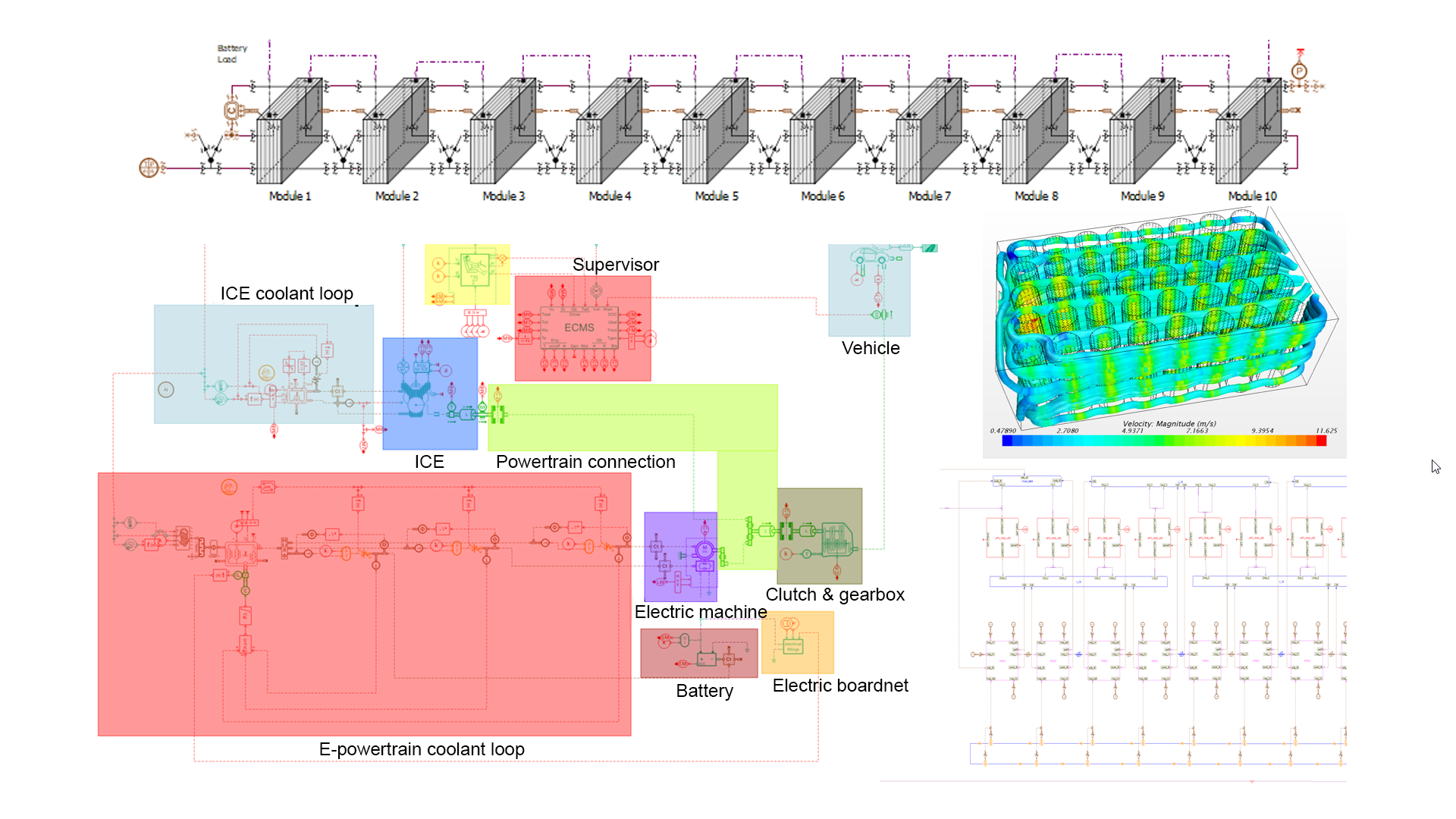 Optimizing battery thermal management system design and architecture using multi-level modeling
