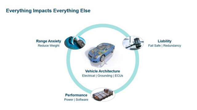Future AD & EV Electrical Systems