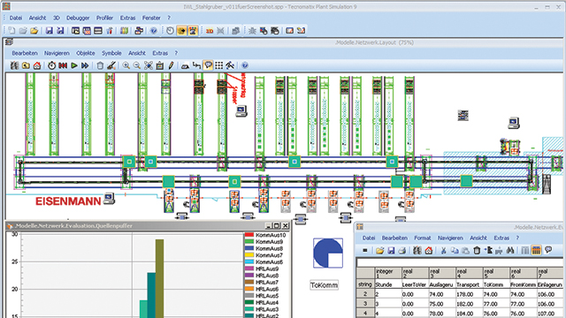 This model created using Plant Simulation shows an inverted monorail system, including the monorail layout, a bar chart showing the order queues, a circular chart showing the level of empty trolleys and a table showing the hourly throughput values.