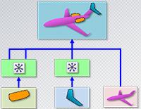 Simulation Modeling - Efficient FE assembly management